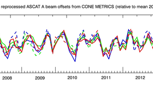 Stability of the calibration coefficients of the six ASCAT scatterometer radar beams on board the EUMETSAT Metop-A satellite. The stability in dB corresponds approximately to an accuracy in m/s. The calibration is relative to the mean values over 2013.