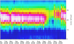 Time series of assimilated ozon