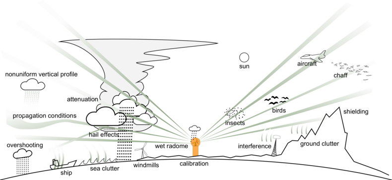 Figure 1: Sources of error affecting radar measurement of precipitation (courtesy of Markus Peura of FMI).