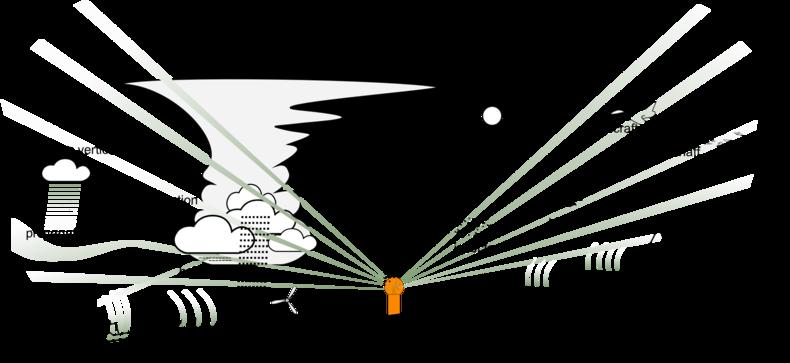 Figure 1: Sources of error affecting radar measurement of precipitation (courtesy of Markus Peura of FMI).