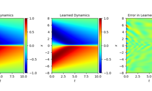 Results for a machine learning system using constraints from physics for Burgers' equation.