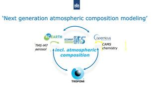 Next generation atmospheric chemistry modeling