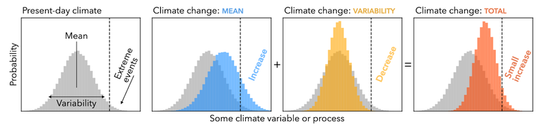 A figure showing how changes in mean climate and climate variability effect the number of extreme events.