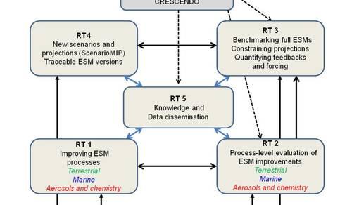 CRESCENDO schematic