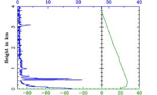 NO2-sonde measurements show the Nitrogen dioxide vertical distribution (source: Marc Allaart, KNMI).
