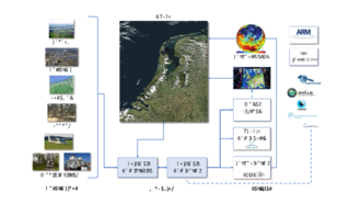 Schematic view of the Ruisdael Observatory observational sites, the modelling activities and the data flows towards the data-archives and data-portals.