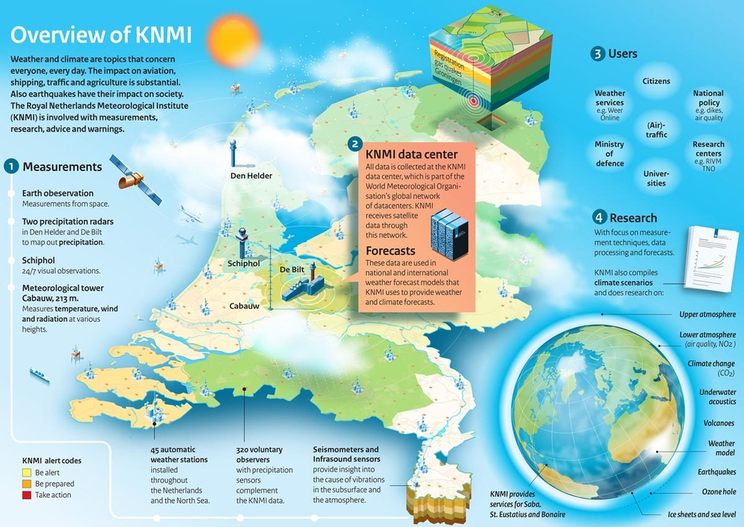 Infographic Knmi In Overview