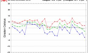 Grafiek temperatuurverloop De Bilt
