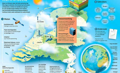 Infographic KNMI in Beeld