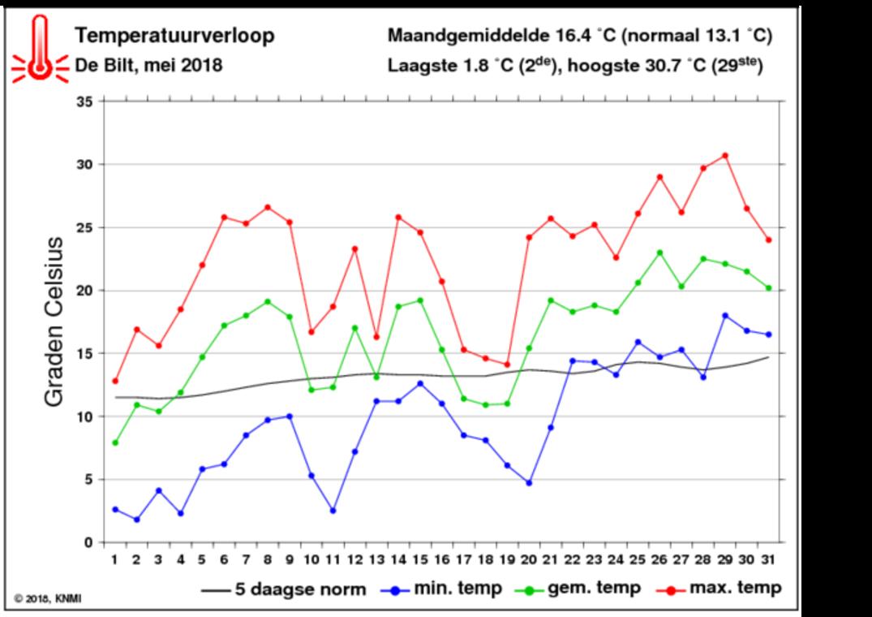 temperatuurverloop beschikbaar vanaf de 2e van de maand