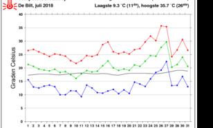 grafiek met Temperatuur in De Bilt in juli 2018