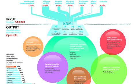 De maatschappelijke meerwaarde van het KNMI