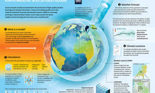 Infographic KNMI weather and climate models