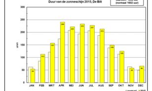 De zonneschijnduur in De Bilt, 2015