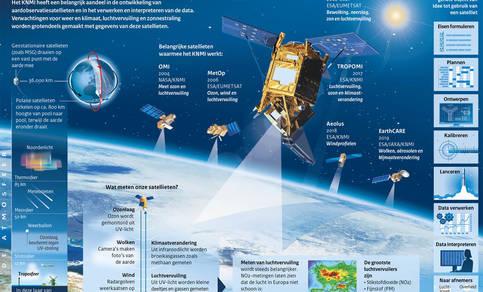 Infographic Satellieten