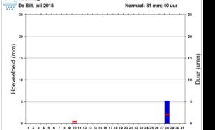 grafiek met Neerslag in De Bilt in juli 2018