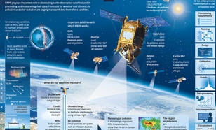 Infographic KNMI satellites