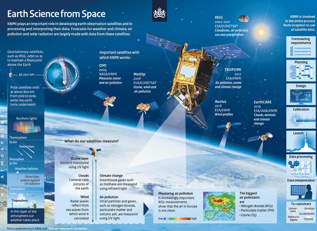 Infographic KNMI Satellites