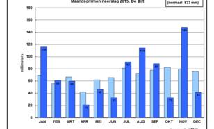 De hoeveelheid neerslag in De Bilt, 2015
