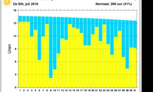 grafiek met zonneschijn in De Bilt in juli 2018