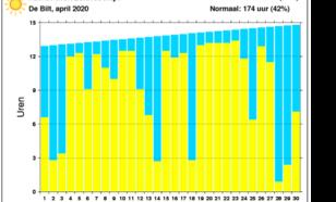 Grafiek zonneschijnduur De Bilt