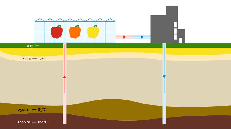 Uitleg systeem geothermie