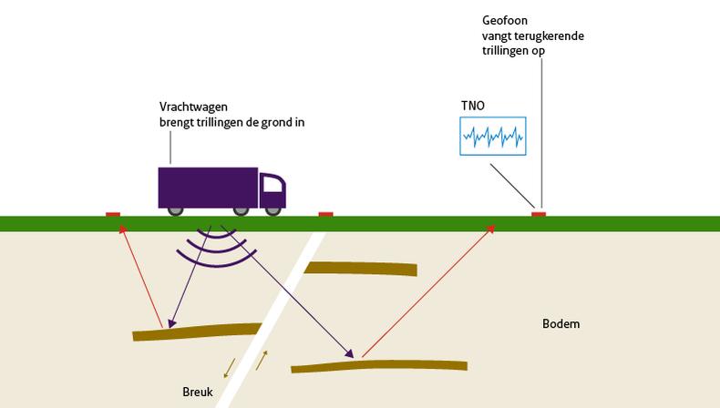 Uitleg bodemonderzoek: hoe worden trillingen gegenereerd(vrachtwagens) en hoe opgevangen?