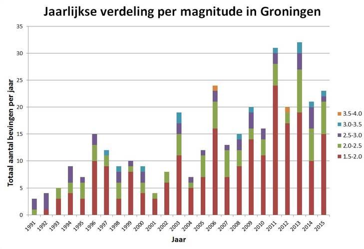Metingen van aardbevingen in Groningen in 2015. © KNMI