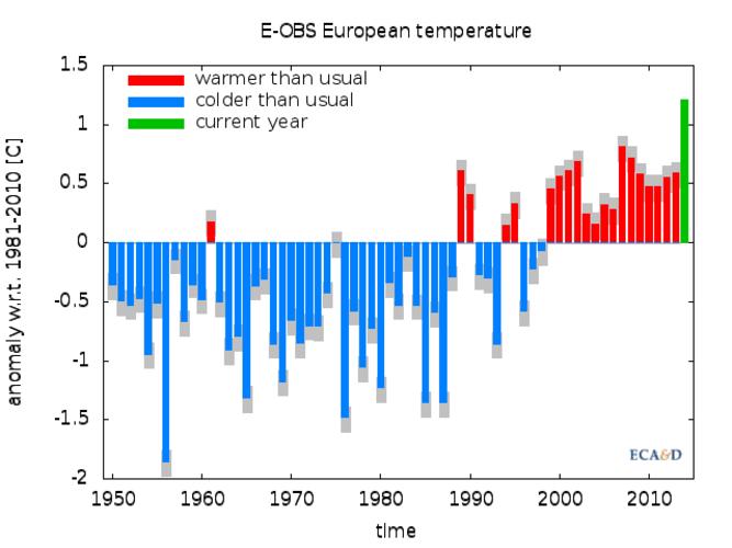 Grafiek van de Europese jaargemiddelde temperaturen, als afwijking van het 1981-2010 gemiddelde. Temperaturen onder normaal zijn blauw, temperaturen boven normaal zijn rood. Het voorlopige jaargemiddelde van 2014 is in groen (bron: ECA&D)