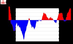 Deze grafiek met de afwijking van de gemiddelde temperatuur ten opzichte van  normaal laat zien dat de eerste helft van het jaar en vooral maart koud was waardoor het jaar als vrij koud de boeken in gaat (bron: KNMI)
