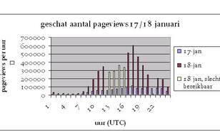 Uurlijks aantal pageviews KNMI website