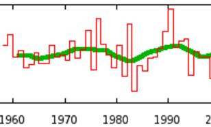 Figuur 4: verloop van de globale straling (in J/m2) in De Bilt gemiddeld over het voorjaar (Bron: KNMI)