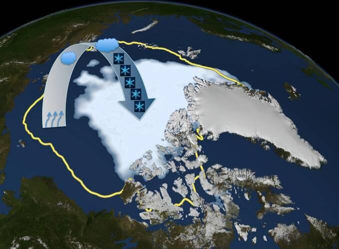Schematische weergave van zeeijsterugtrekking, toegenomen verdamping vanuit de open oceaan en de verhoogde neerslag in het noordpoolgebied (bron: KNMI)