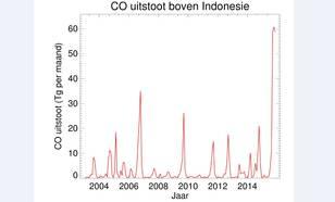CO-uitstoot in Indonesië in afgelopen tien jaar. Bron: Copernicus/KNMI