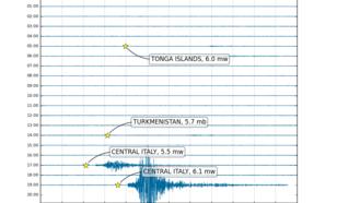 KNMI-registratie van de aardbevingen in Italië op 26 oktober 2016 van meetstation Heimansgroeve in Zuid-Limburg (tijd in UTC/GMT) ©KNMI