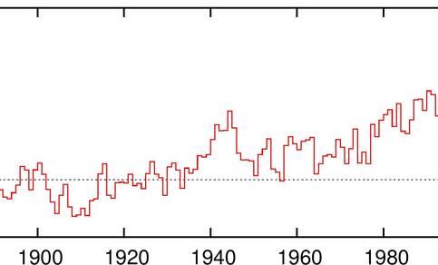 Wereldgemiddelde temperatuur tov 1880-1900 (bron: NOAA/NCEI, 2016 gebaseerd op data t/m september)