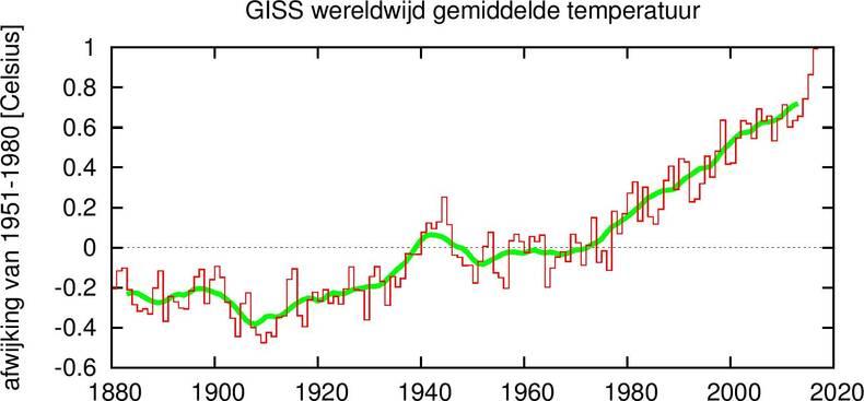 Wereldgemiddelde temperatuur bepaald uit metingen boven land en zee. De groene lijn geeft de trend, het 10-jarig gemiddelde ©KNMI