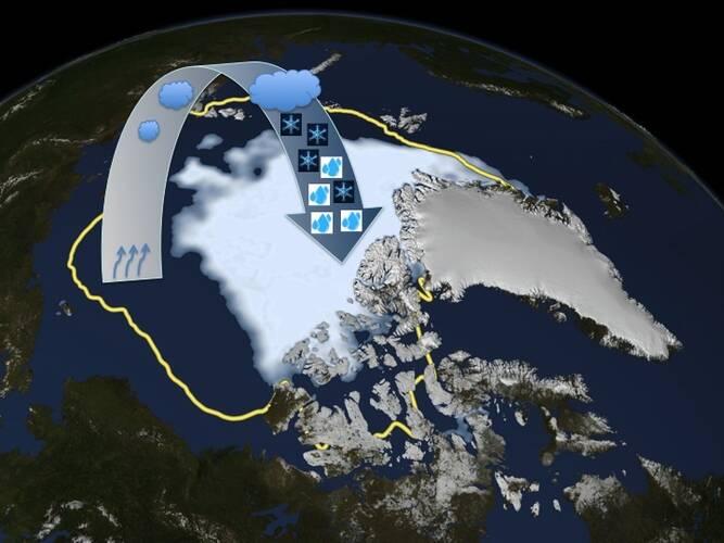 Snelle opwarming Noordpoolgebied leidt tot meer neerslag meestal in de vorm regen