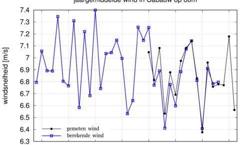Tijdreeks van de gemeten jaargemiddelde windsnelheid op de KNMI meetmast Cabauw, op 80 m hoogte (zwart). In blauw is weergegeven de wind te Cabauw berekend met het KNMI weersverwachtingsmodel Harmonie.