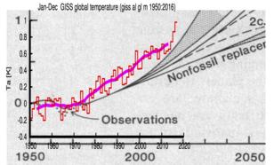 Handgetekende schatting van de stijging van de wereldgemiddelde temperatuur uit 1981 gebaseerd op één van de eerste klimaatmodellen (Hansen, 1981) vergeleken met de moderne waarnemingen. Er was toen nog geen opwarming. Bron: KNMI.