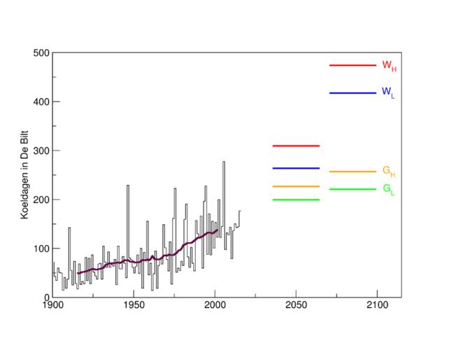 Aantal koeldagen per jaar, waargenomen in De Bilt sinds 1901, en rond 2050 en 2085 volgens de KNMI'14 klimaatscenario's. De bruine lijn is het 30-jaar lopend gemiddelde.