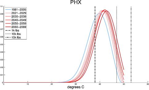Verdeling maximumtemperaturen in het huidige en toekomstig klimaat op de luchthaven van Phoenix, vergeleken met de grenswaarden (zwarte lijnen) voor  verschillende gewichtsklassen van vliegtuigen. Bron: Coffel, E. and R. Horton, 2015.