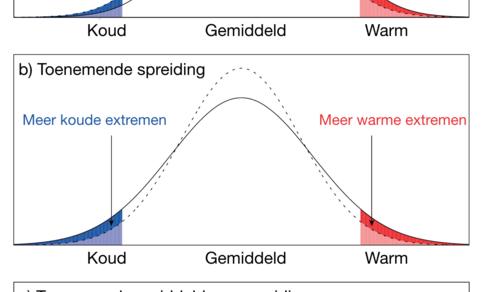 Figuur 1: Theoretische temperatuurverdelingen en veranderingen in extremen door een (a) toenemend gemiddelde, (b) toenemende spreiding, en (c) toenemend gemiddelde en toenemende spreiding. Bron: IPCC AR5 Hoofdstuk 1.