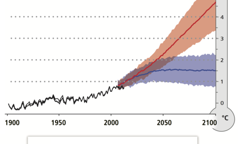 Waargenomen en verwachte wereldwijde temperatuurstijging voor twee scenario's. Bron: IPCC AR5 rapport.