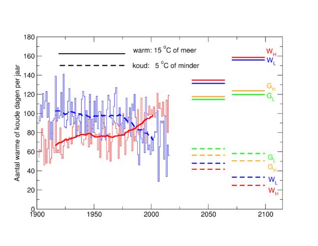 Aantal warme of  koude dagen (gemiddelde temperatuur minstens 15 ˚C of hoogstens 5 ˚C) per jaar in De Bilt sinds 1902, en rond 2050 en 2085 volgens de KNMI'14 klimaatscenario's.