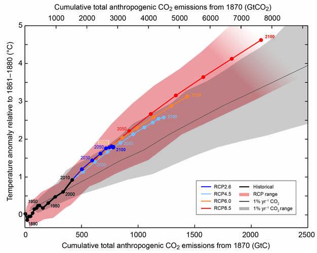 Een extra bijdrage van 500 Gigaton CO2 uit smeltend permafrost is belangrijk voor de opwarming van de aarde. De uitstoot van 1870 tot 2010 was X Gigaton CO2.