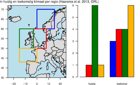 Aantal gemodelleerde stormen (augustus-oktober, van tropische oorsprong) in 30 jaar met minimaal windkracht 12 in huidig en toekomstig klimaat per regio (op basis van Figuur 1 en 2 uit Haarsma et al. 2013, GRL).