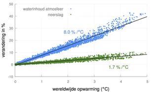 Figuur 1. Berekende verandering door klimaatmodellen in de hoeveelheid waterdamp in de atmosfeer en de hoeveelheid neerslag in een wereld die opwarmt door een toename van broeikasgassen.