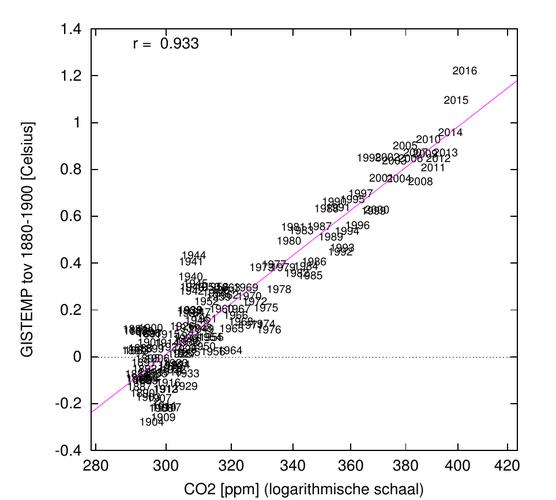 De gerealiseerde opwarming op basis van de GISTEMP temperatuurreeks is nu ruim 1,0 °C (paarse lijn) t.o.v. de periode 1880-1900, en ruim 1,2 °C t.o.v.  de pre-industriële periode (280 ppm). Bron: KNMI.
