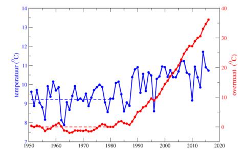 Jaartemperatuur in De Bilt sinds 1951